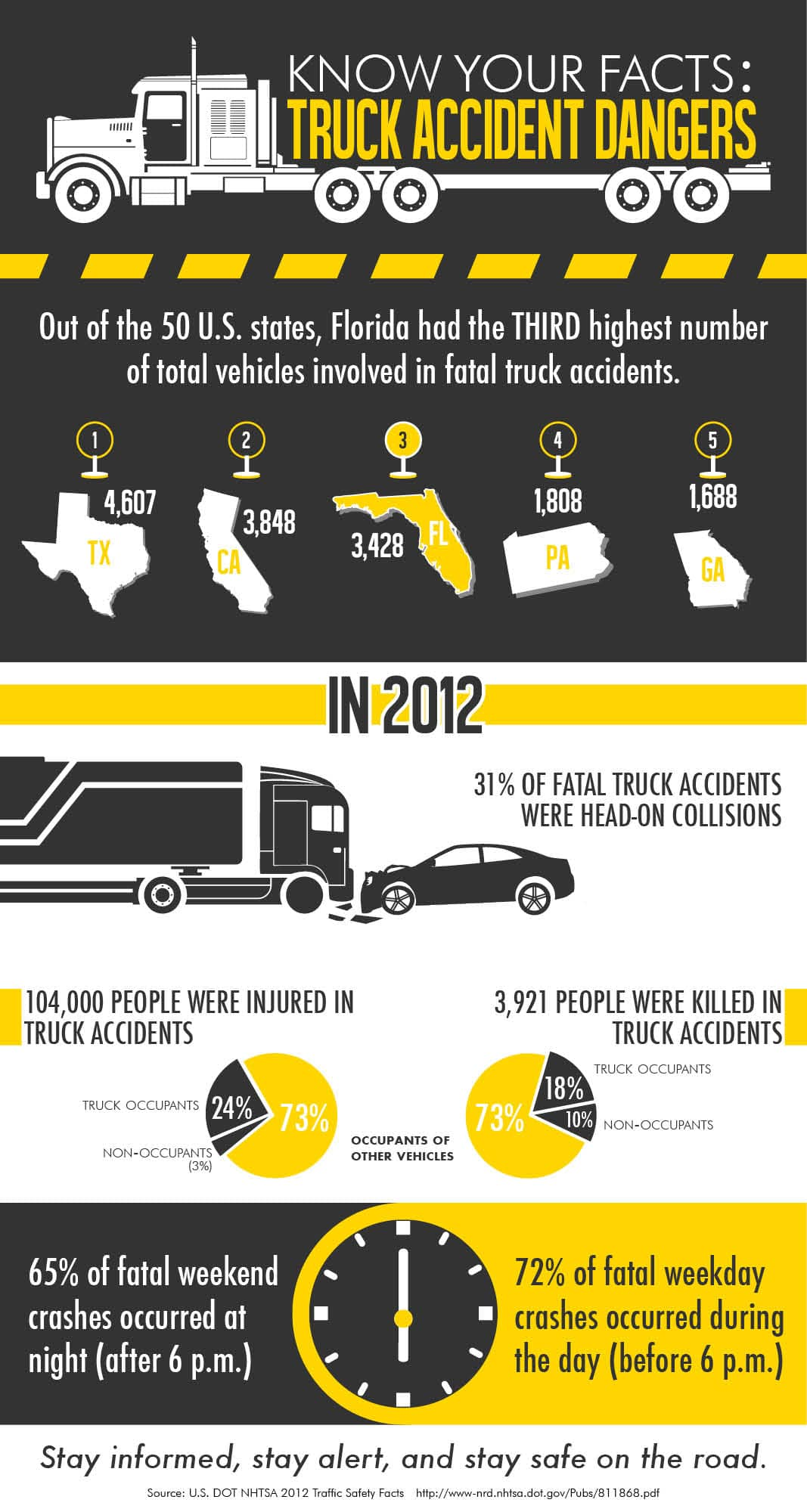 Truck-Accident-Dangers-Infographic